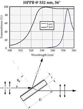 High Power Thin Film Plate Polarizers Hppb Ppb Lambda